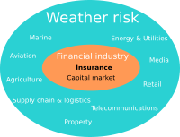 Sketch showing industries affected by weather risk.
